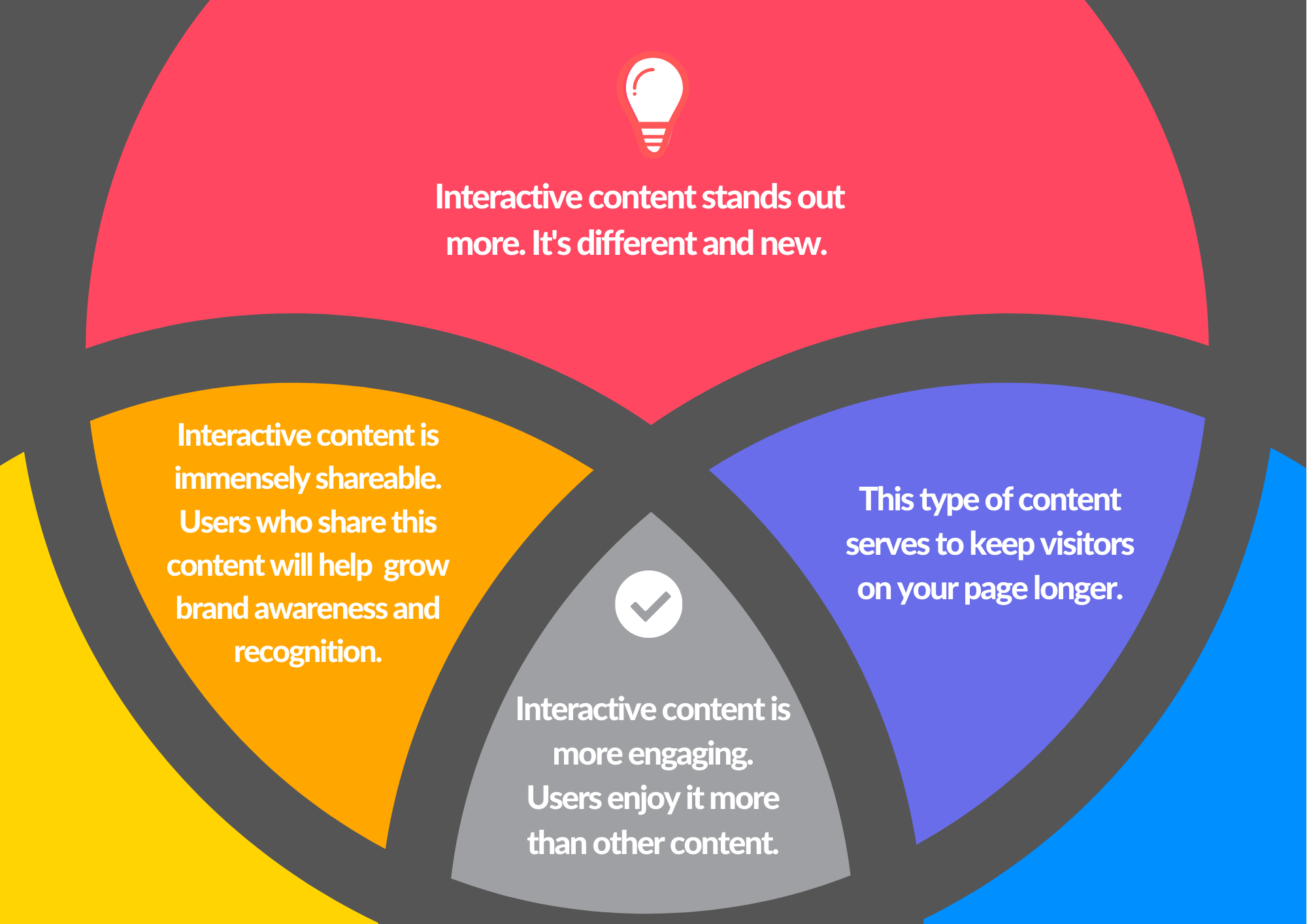 Interactive content infographic