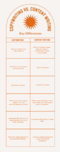 Copywriting VS content writing key differences infographic